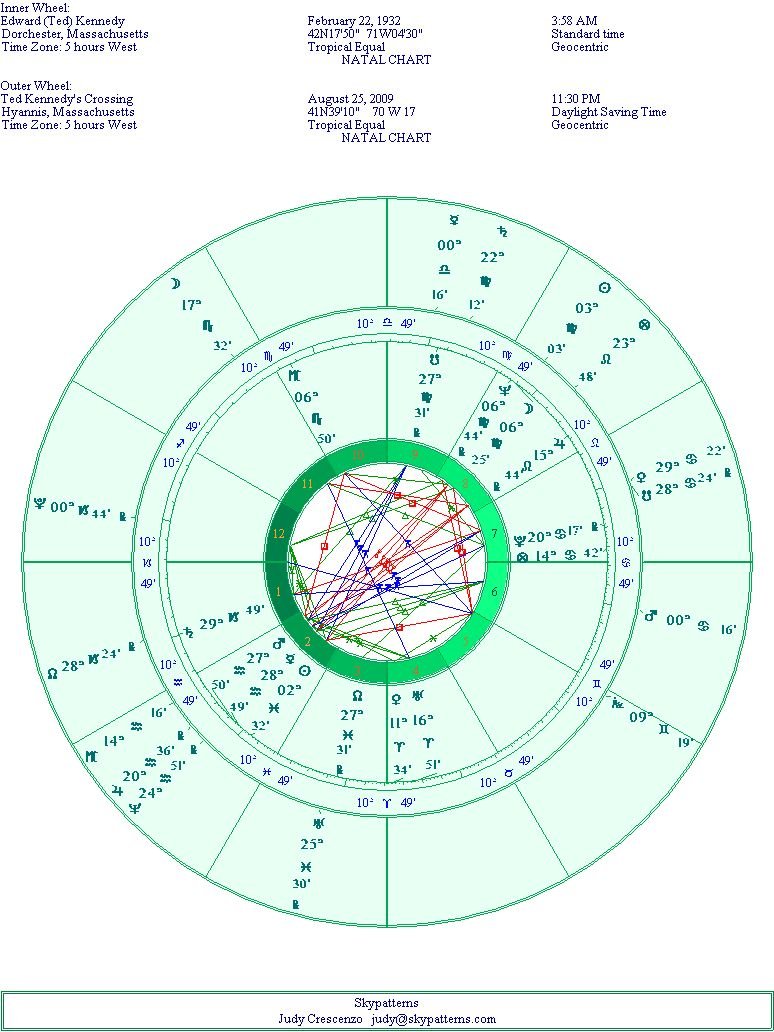 Edward Ted Kennedy's Natal Chart