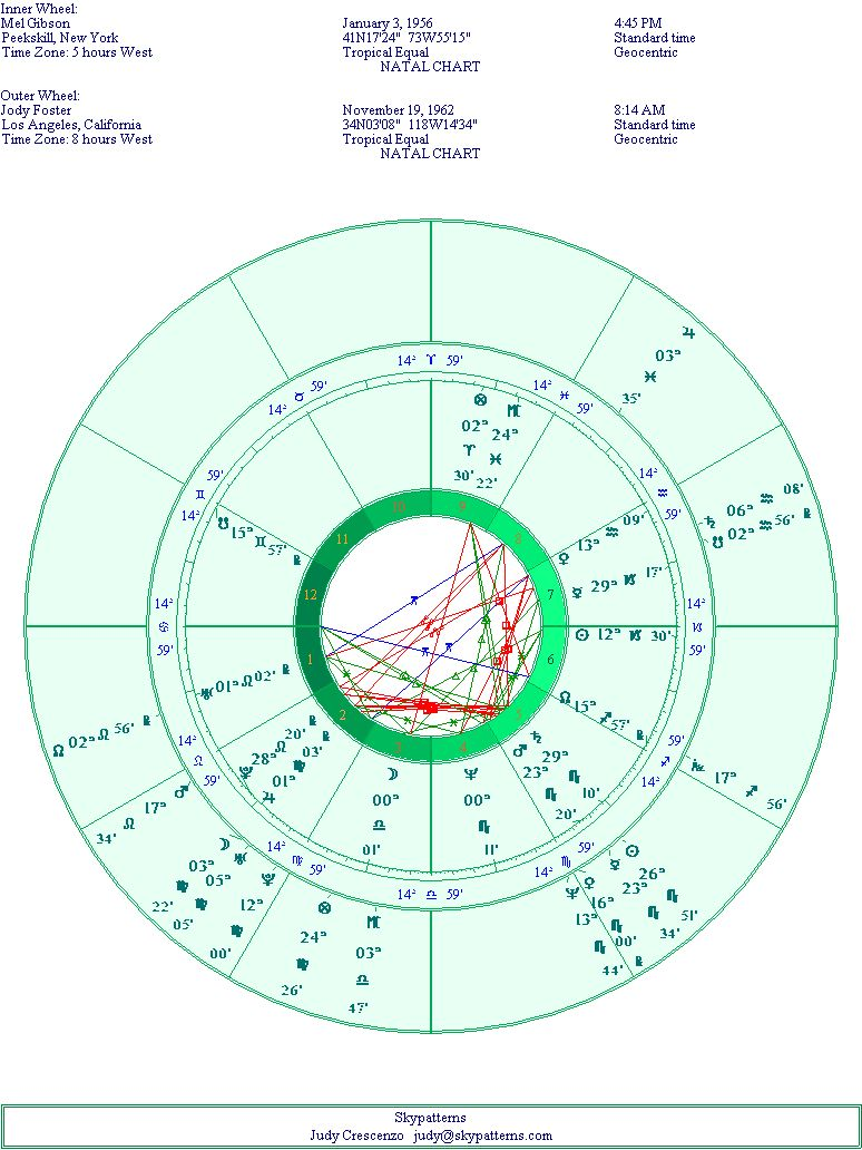 Mel Gibson and Jody Foster's Natal Chart