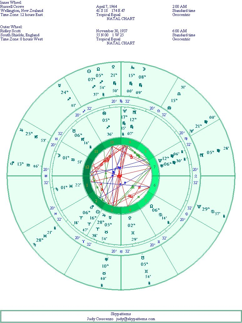 Russell and Ridley's Natal Chart