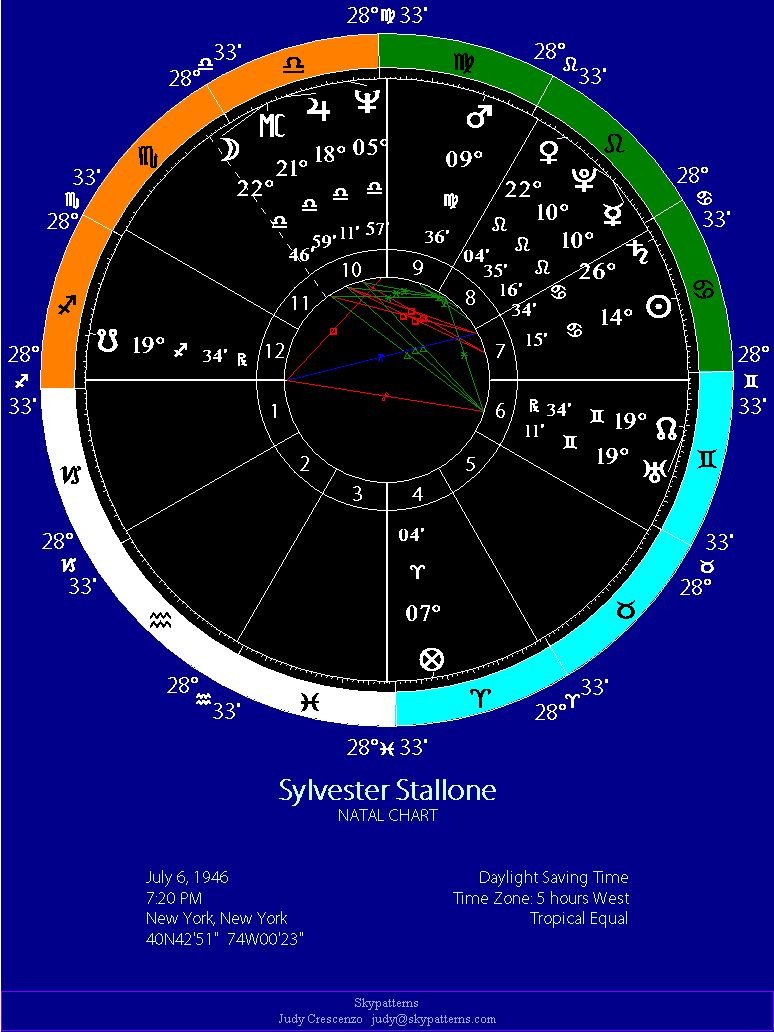 Sylvester Stallone's Natal Chart
